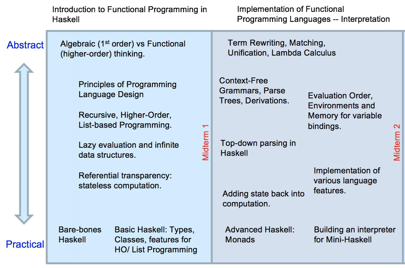CS 320 Concepts of Programming Languages